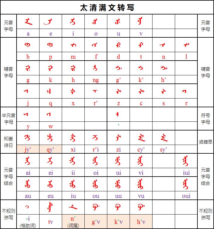 Abkai-Manchu-Translit-1502